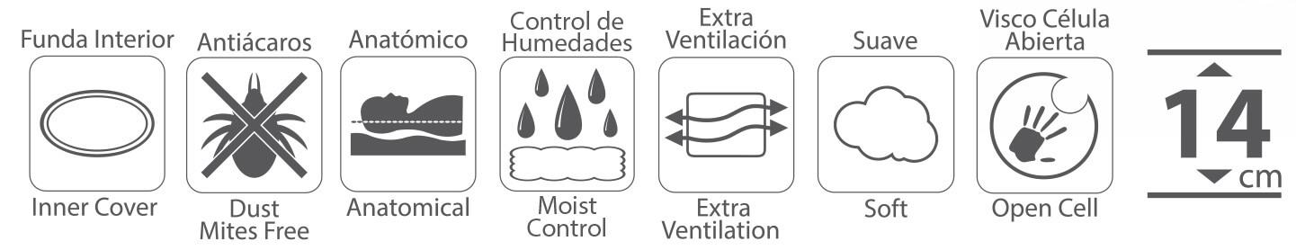 Certificados y propiedades de la Almohada con tratamiento higienico Sanitized Memory de Ivorimatex